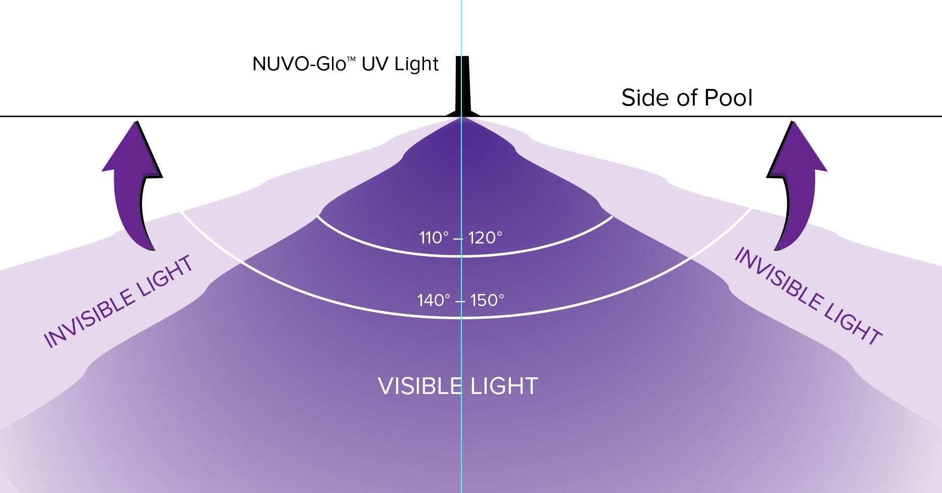 NUVO-Glo UV Light Spread